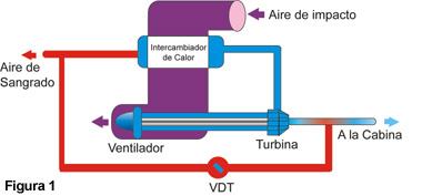 Presurizacion de aire acondicionado