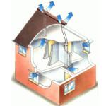 La Ventilación su Función y los Tipos de Ventilación mas Comunes.