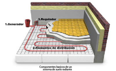 Calor y fr o por suelo radiante - Instalacion de suelo radiante por agua ...