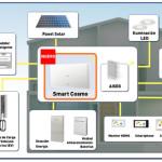 Smart Cosmo el nuevo sistema de control para uso residencial