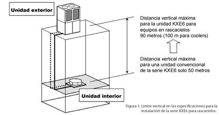 El aire acondicionado en los grandes rascacielos for Torre aire acondicionado