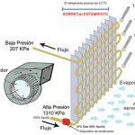 Los Compresores en el Aire Acondicionado Automotriz, Principios de Funcionamiento